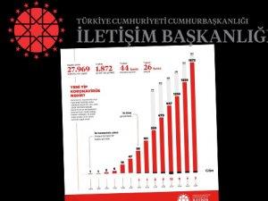 Türkiye genelindeki koronavirüs durumunu paylaştı