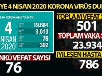 Virüsten hayatını kaybedenlerin sayısı 501 oldu