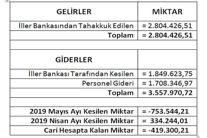 belediye-gelir-gider-1.jpg